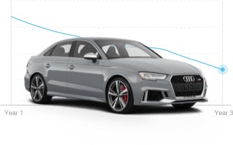 Image of Audi residual value chart